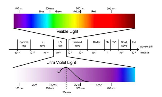 tiệt trùng bằng tia UV
